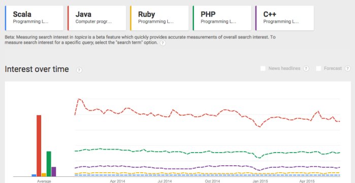 Google Trends for Scala, Java, Ruby, PHP and C++